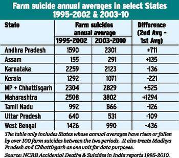 farmer-suicides-95-02-and-03-10.jpg
